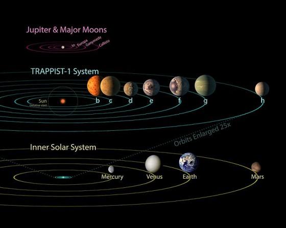 TRAPPIST-1毛と太陽系の比較 主星の近くに全惑星が密集している