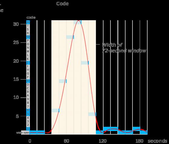Wow!シグナルの電波強度グラフ  Wikipediaより引用